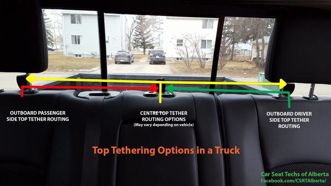 Here Is A Video I Made To Help Show How Top Tethering In Truck Done Sometimes Its Easier Understand When You Can Visually See